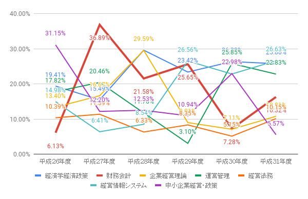 【中小企業診断士】令和元年度(2019年)の難易度を徹底分析!令和2年度を予想します!